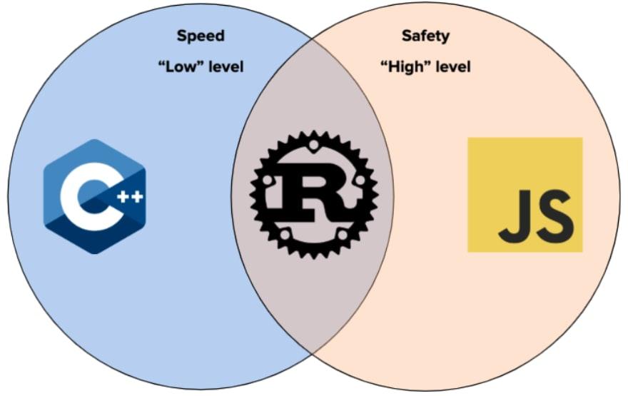 Rust in the programming languages spectrum