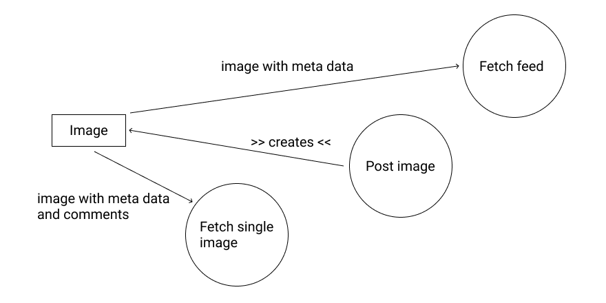 Incomplete and simple illustration of the data flow within a system