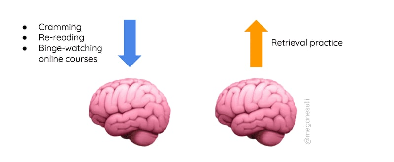 """Two brain emoji. The first brain has an arrow pointing toward it, labeled """"cramming, re-reading, binge-watching online courses."""" The second brain has an arrow pointing away from it, labeled """"retrieval practice."""""""