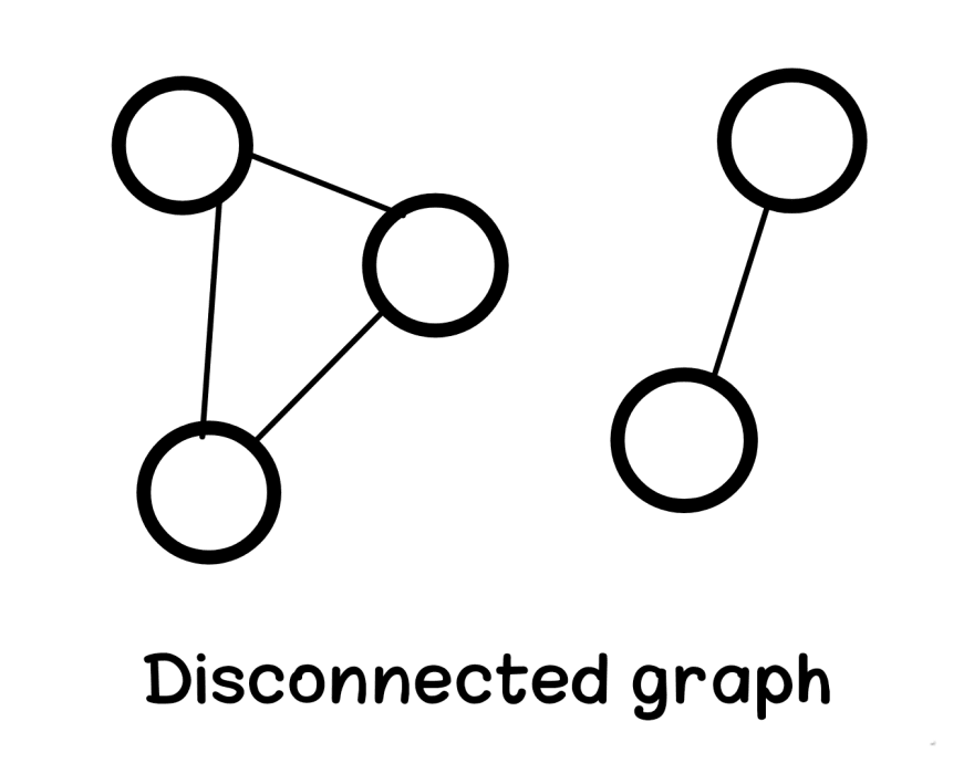 Disconnected graph in data structure Aya Bouchiha
