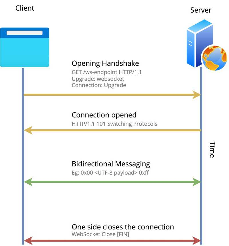 understanding-websockets-with-aspnetcore-1.jpg