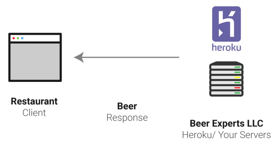 Amazon Web Services (AWS) Explained by Operating a Brewery