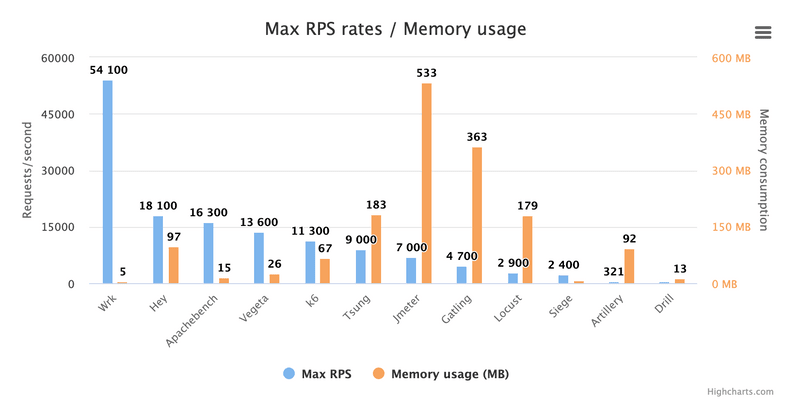 A chart comparing the maximum traffic generation and the memory usage of the best open source load testing tools