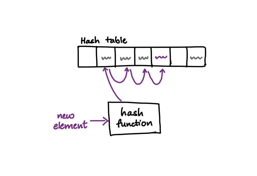 Solving a hash table collision by linear probing