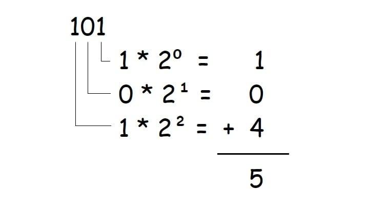 Binary Sytem Example