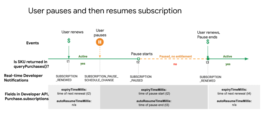User pauses and then resumes subscription timeline from Google