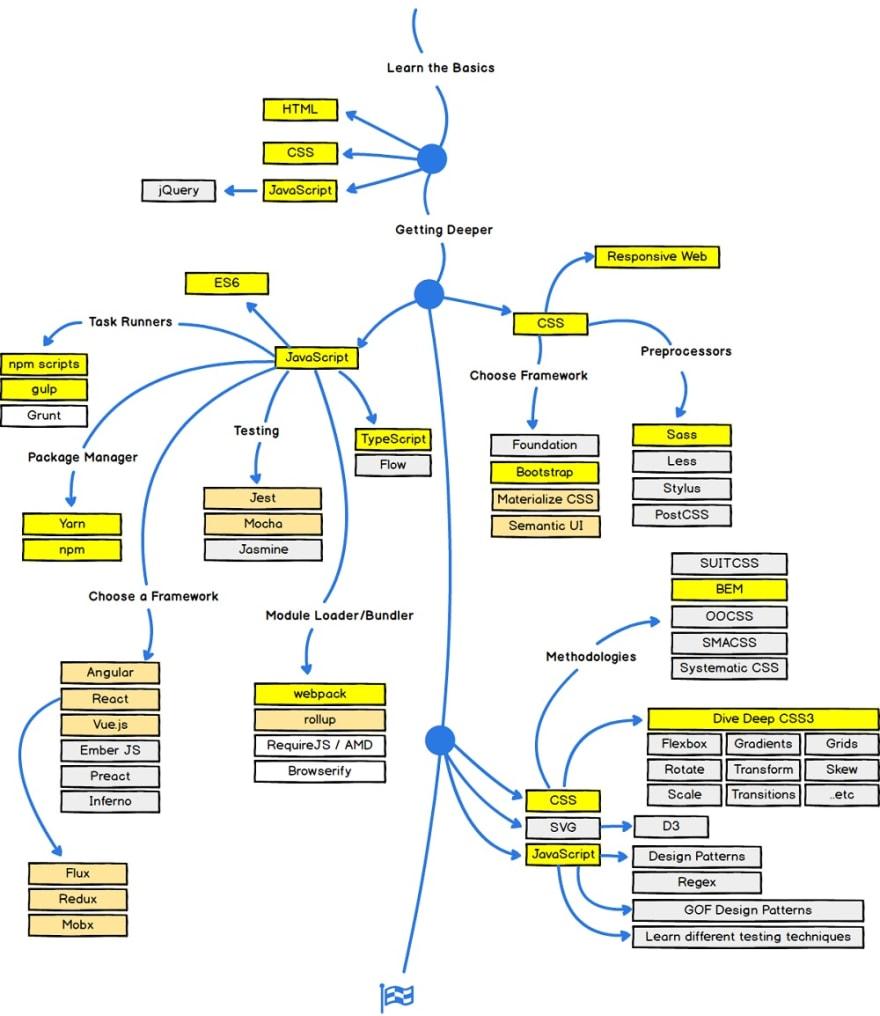 Frontend roadmap