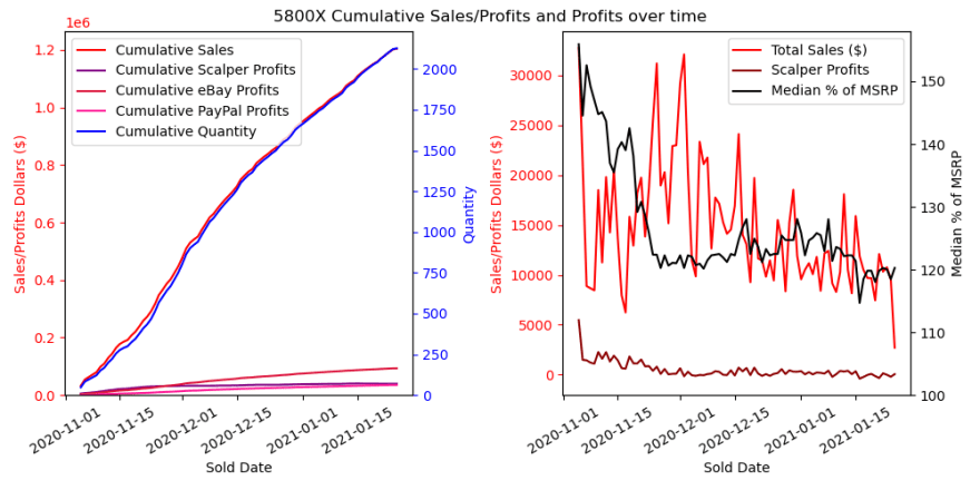 5800X Cumulative Sales/Profits