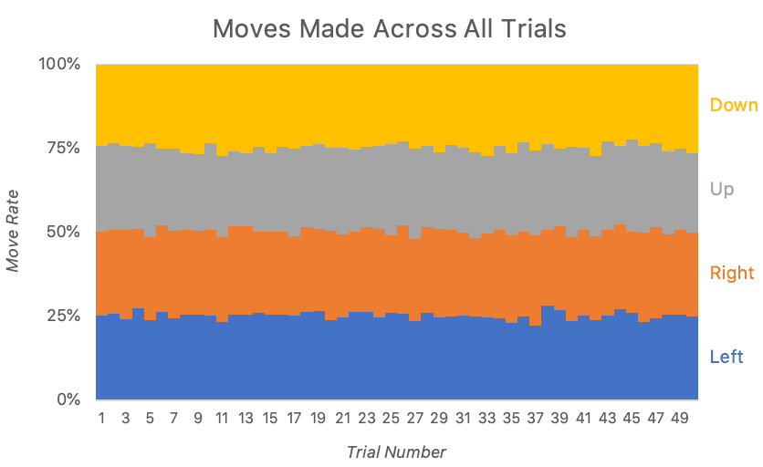 Jupiter Moves Made Across All Trials Graph