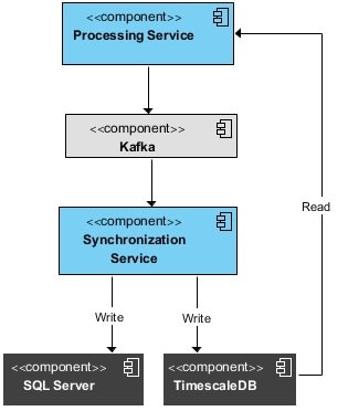 CQRS part of the system