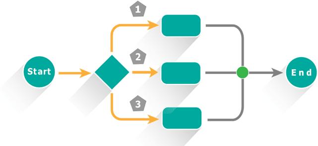 Azure Logic App Workflows
