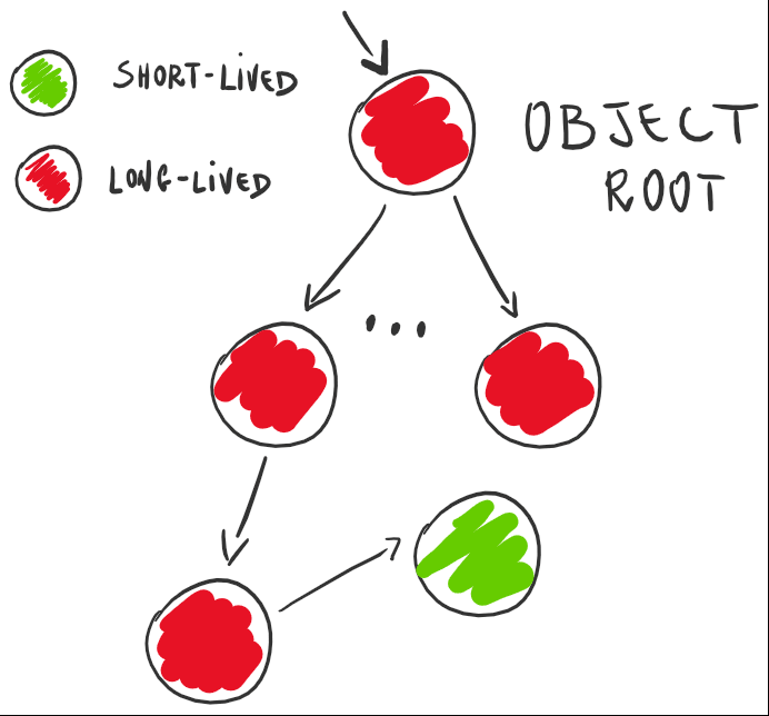 sample-object-graph
