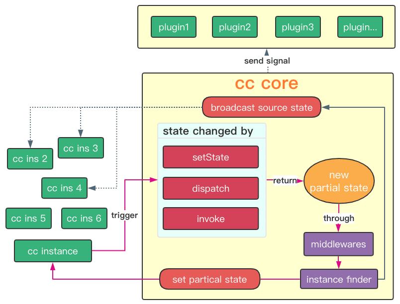 cc-core