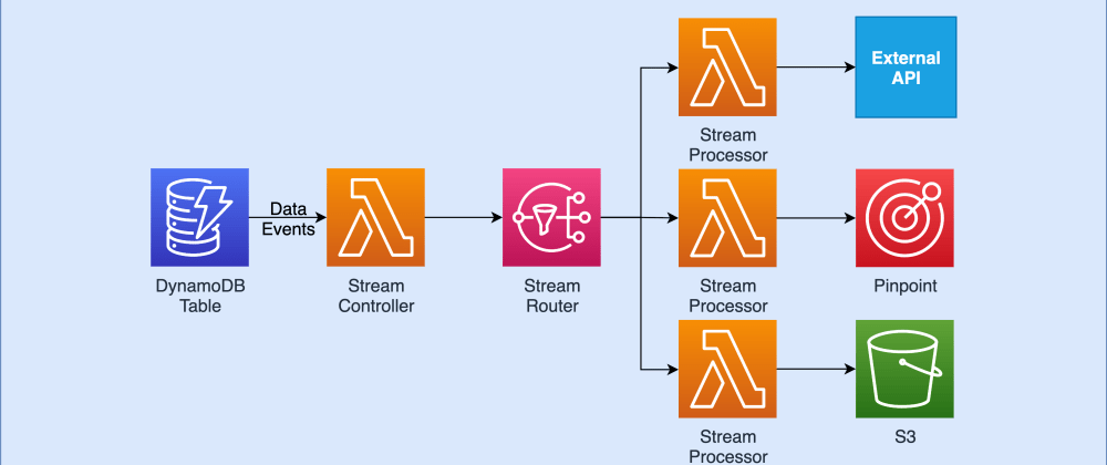 Cover image for Processing Data in Real-Time with DynamoDB Streams