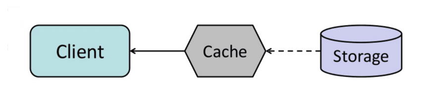 [Source: From cache to in-memory data grid](http://www.slideshare.net/tmatyashovsky/from-cache-to-in-memory-data-grid-introduction-to-hazelcast)