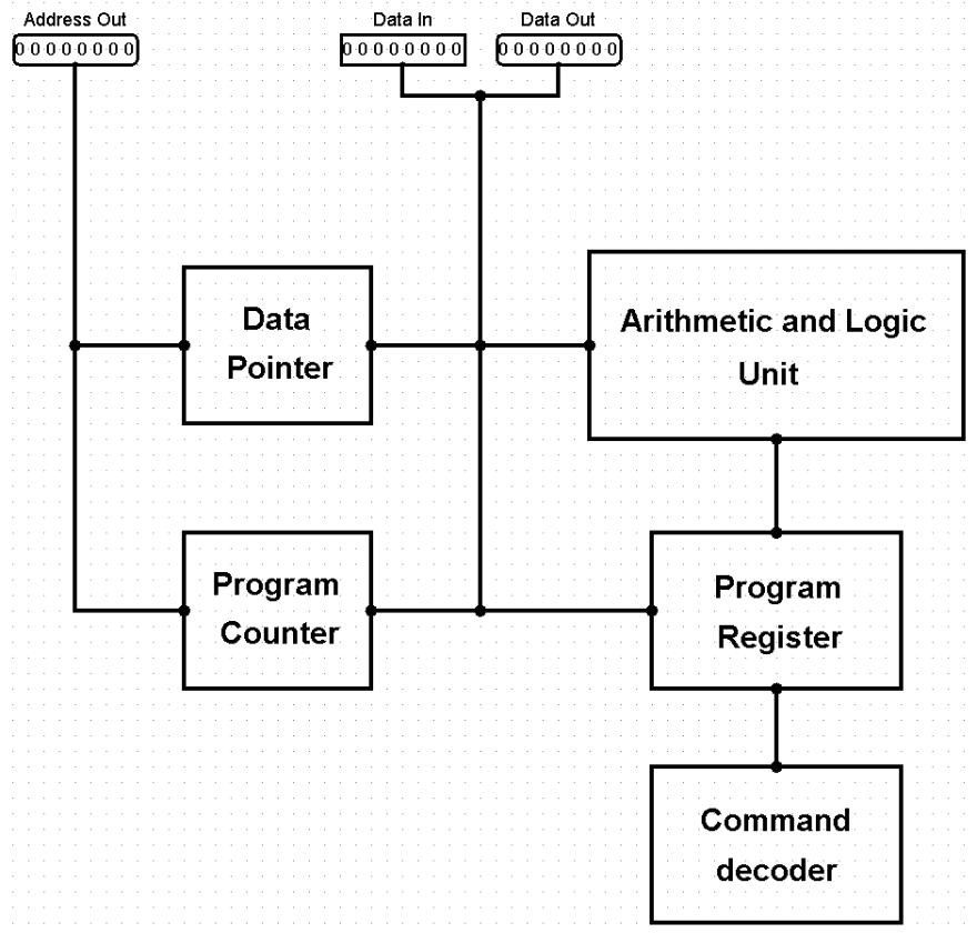 BPU layout