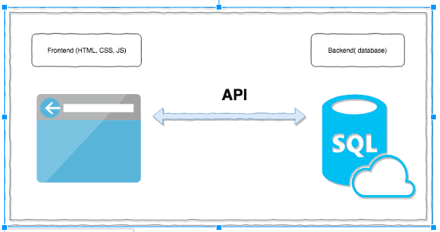 scrolltest API testing guide