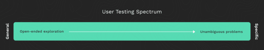 The user testing spectrum