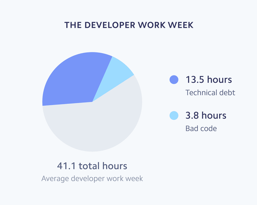 Average Dev Week
