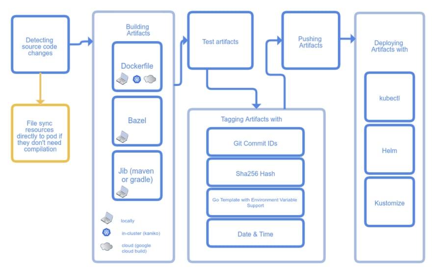 Skaffold development loop from cloud.google.com