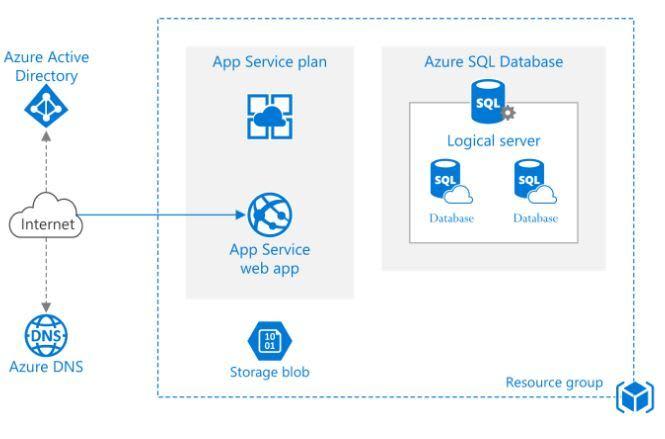 Azure App Service - Diagram