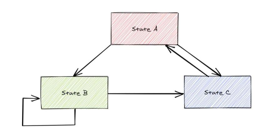 A finite state machine representation.