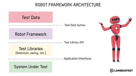 Robot Framework Architecture