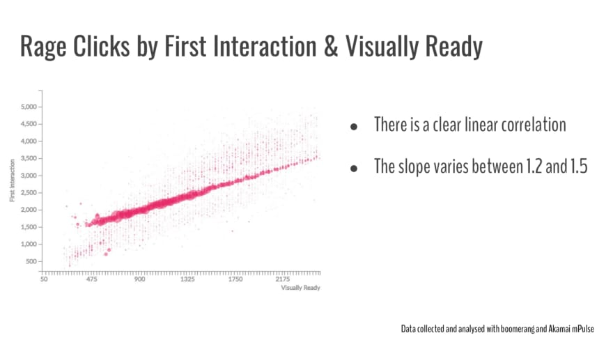 Rage Clicks by first interaction and visually ready. There is a clear correlation.