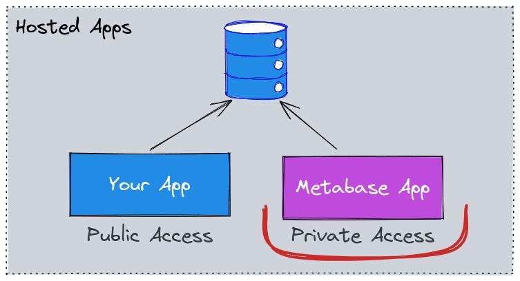 Metabase app setup