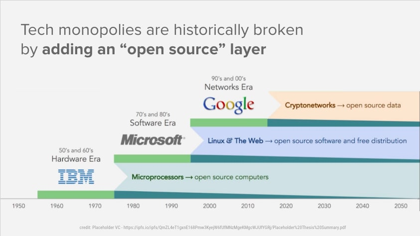 Open Source is meant to decentralize monopolies