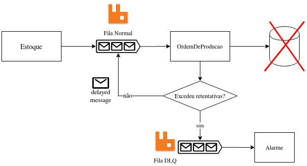Solução final utilizando uma fila normal, delayed messages e uma fila DLQ