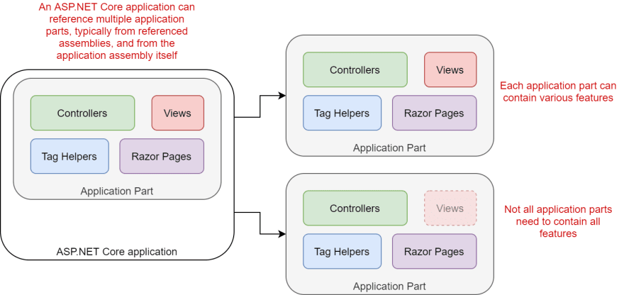 Image of application parts added to an application