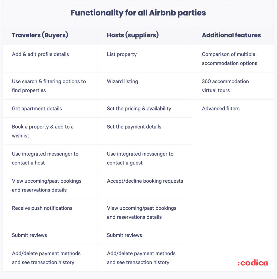 Functionality for all Airbnb parties | Codica