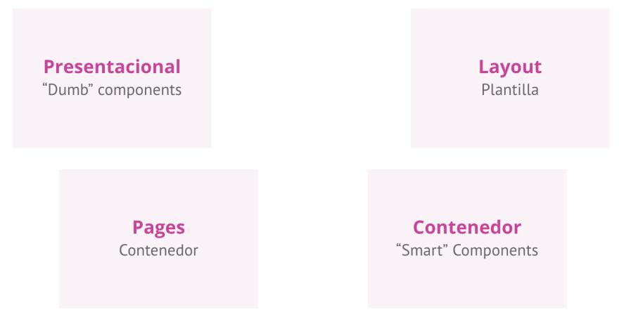 Tipos de componentes
