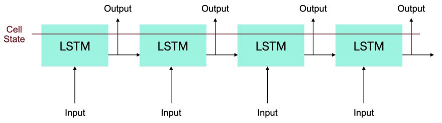 Unrolled LSTM cells