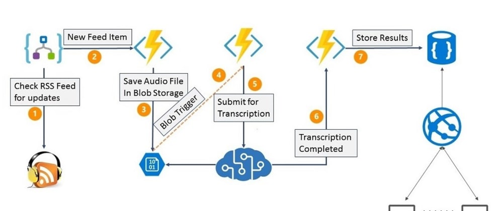 Cover image for HanselMinutes-Plus-Plus : How I built a podcast transcription service on Azure in a week