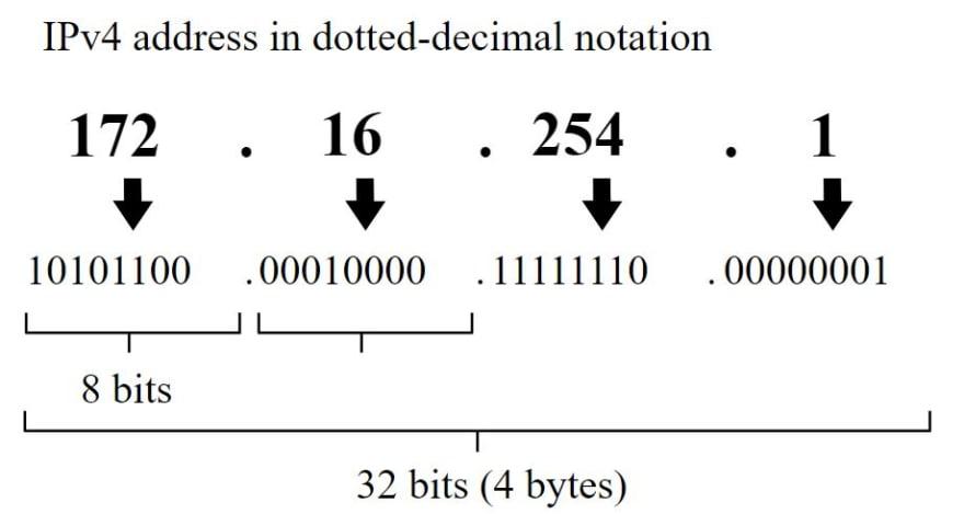 IPv4 dot notation diagram