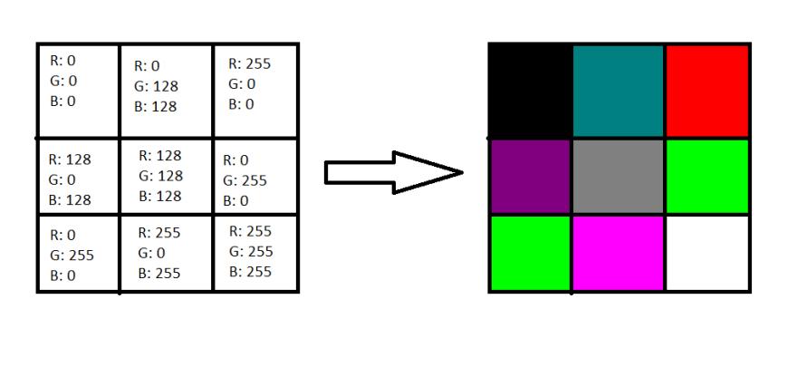 RGB values to pixel colors