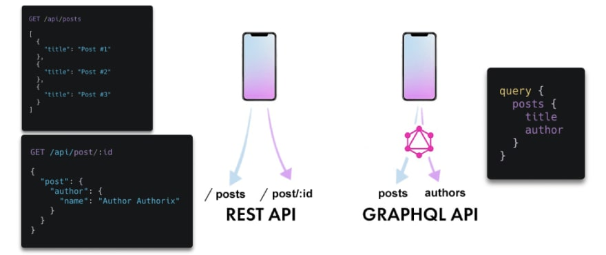 GraphQL vs REST the main difference