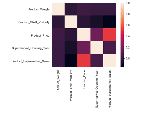 Heatmap of dataset