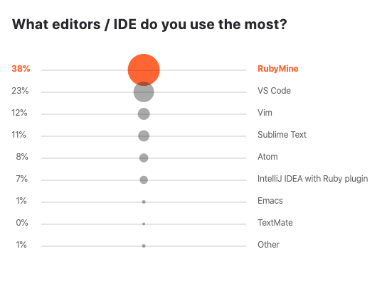 Most used code editors for Ruby in 2019