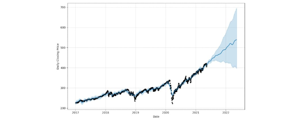 Cover image for Forecasting SPY prices using Facebook's Prophet