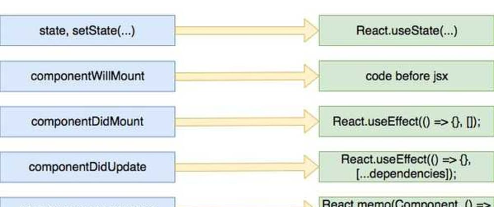 Cover image for React component lifecycle with Hook§