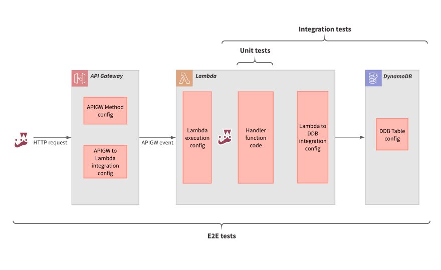 Scopes of different test levels for the simple serverless web service pattern
