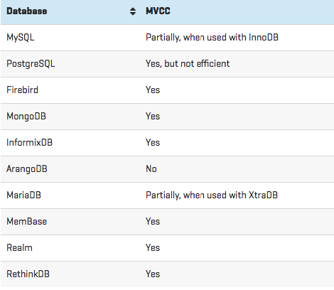mvcc support of databases