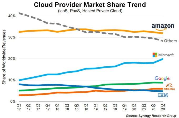 cloud marketshare.jpeg