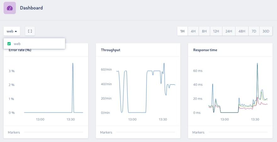 Dashboard showing web namespace