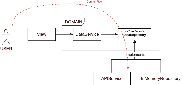App Structure with Dependency Inversion Applied