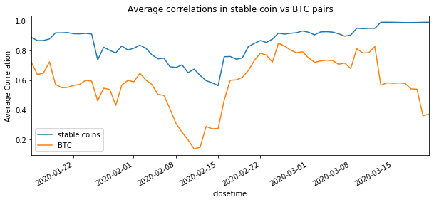 Average correlations in stable coin vs BTC pairs