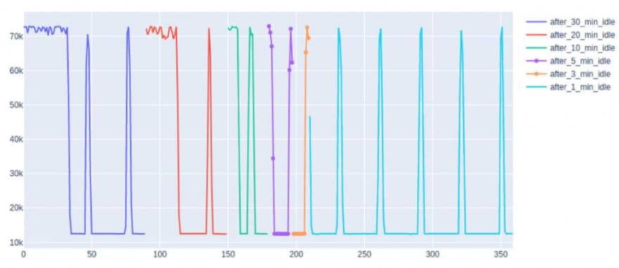 AWS CPU behavior